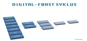 Digital først syklus