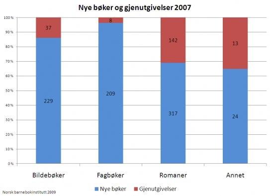 Statistikk 3