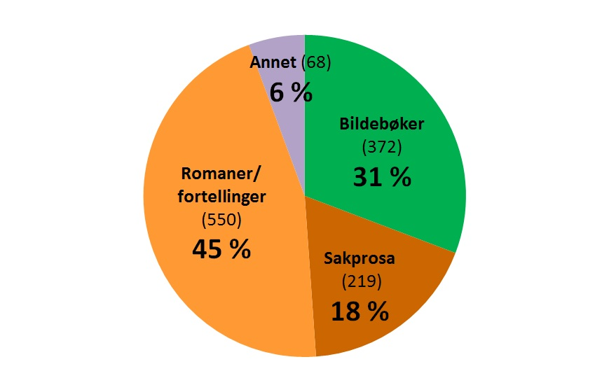 Statistikk over bokutgivelser for barn og unge i Norge 2014