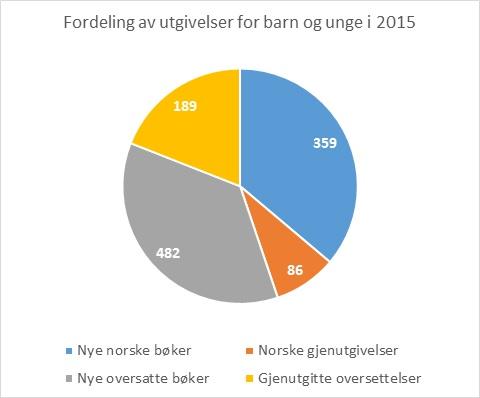 Statistikk over bokutgivelser for barn og unge i 2015